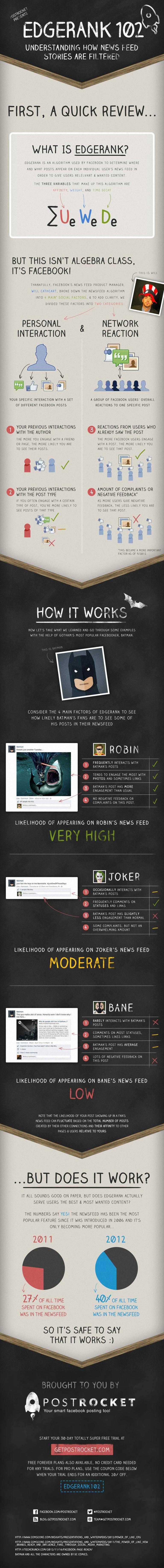 | Comprendre l'EdgeRank de Facebook