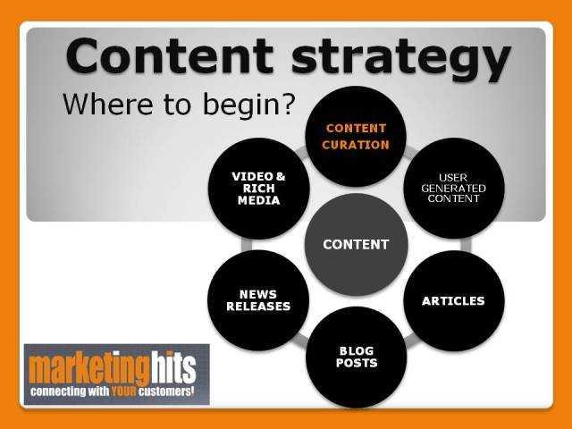 | Utiliser la curation de contenu pour trouver de nouveaux clients