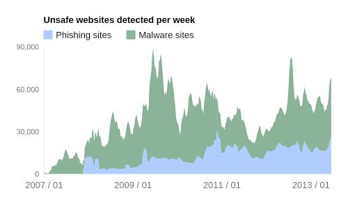 | Rapport de transparence Google : Des chiffres sur les logiciels malveillants et le phishing