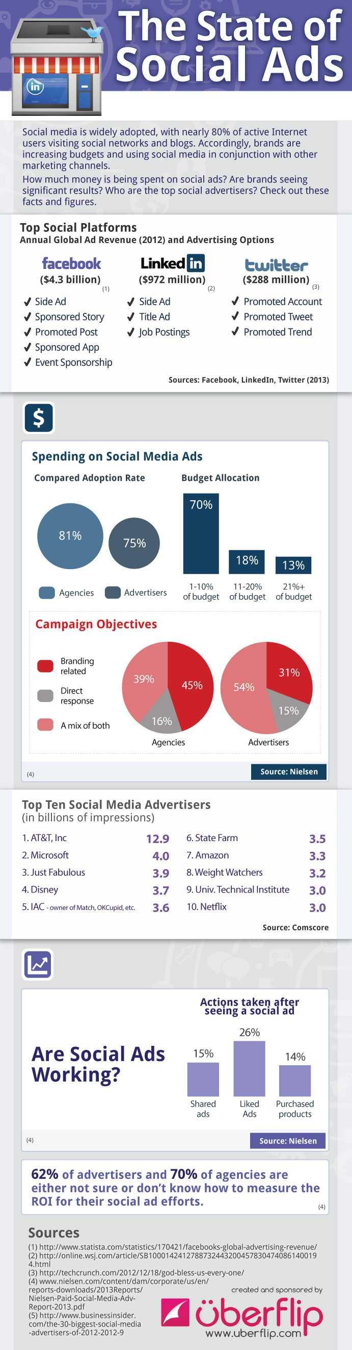 | La publicité sur les réseaux sociaux en 2013