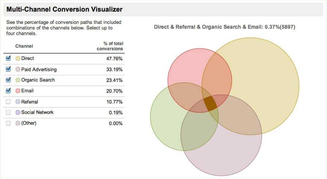 | Web Analytics : Ces données qui comptent vraiment pour votre boutique