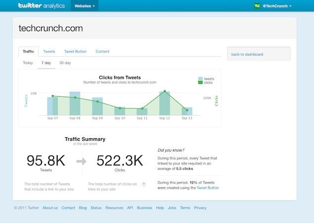 | Twitter lance son interface Analytics