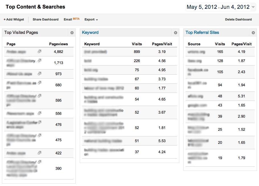 | Tout savoir sur l'utilisation des tableaux de bord personnalisés sur Google Analytics