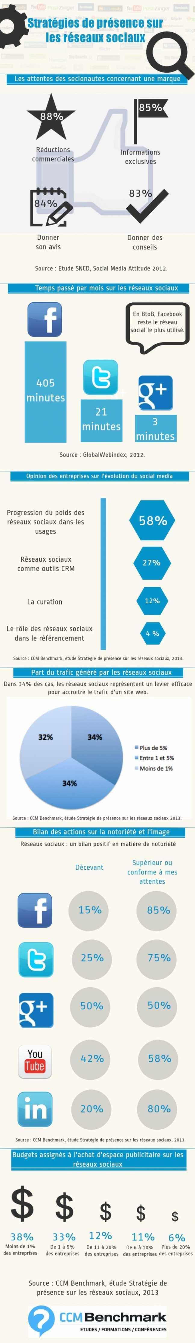 Stratégie de présence sur les réseaux sociaux en 2013