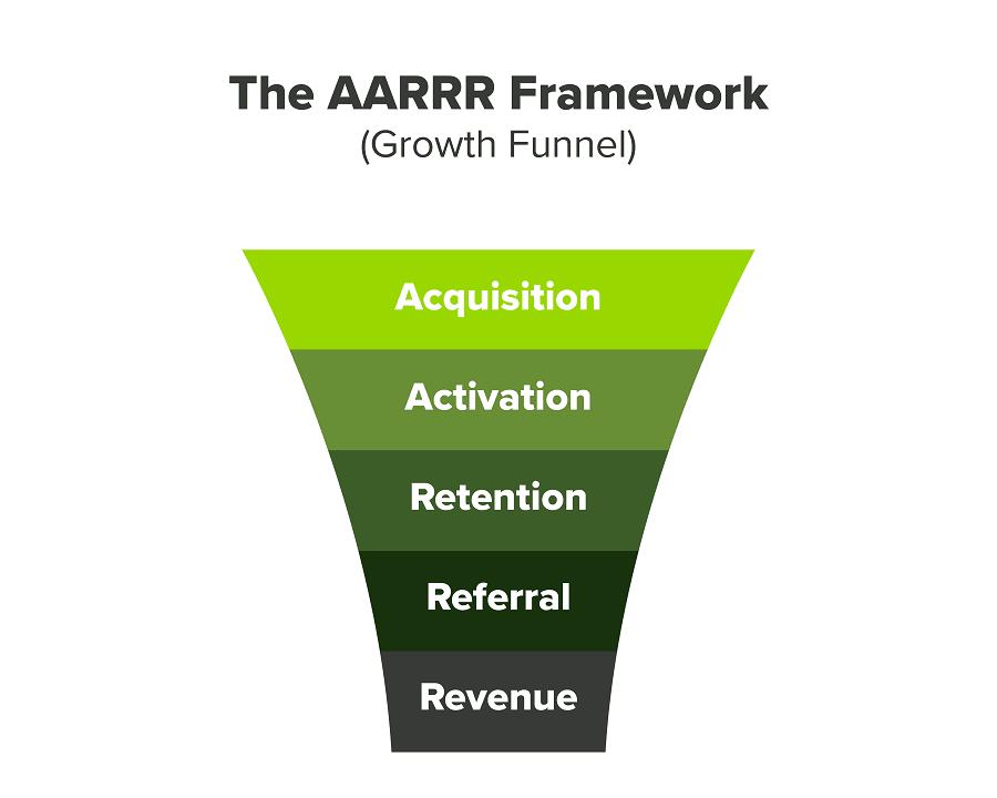 framework_aarrr